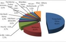 Xuất nhập khẩu cao su thiên nhiên trong 5 tháng đầu năm 2015 tăng về lượng