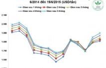 Giá cao su thiên nhiên trong tuần từ ngày 15/6 đến 19/6/2015