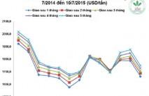 Giá cao su thiên nhiên trong tuần từ ngày 06/7 đến 10/7/2015